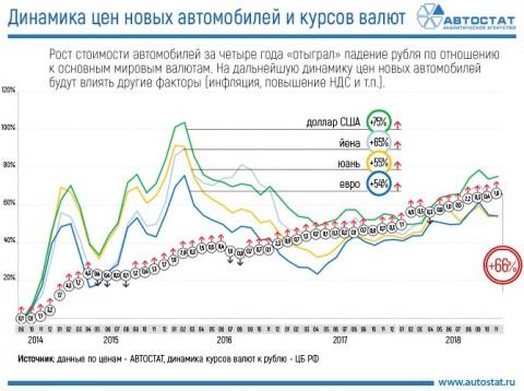 С начала кризиса в России цены на новые машины выросли на 66%